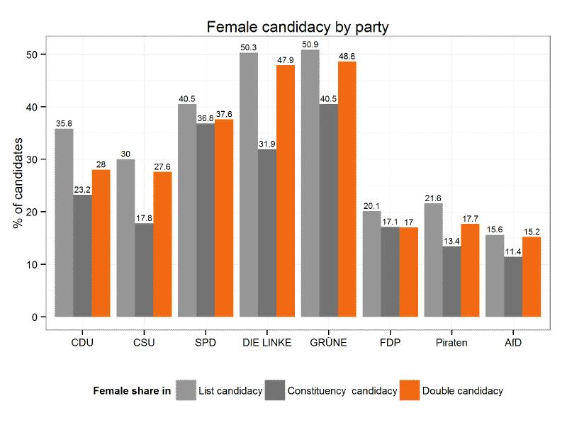 Female representation in Bundestag