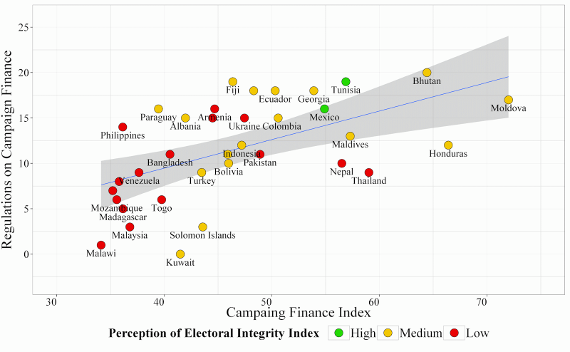 Campaign Finance Index