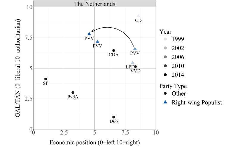 Niederländisches Parteiensystem
